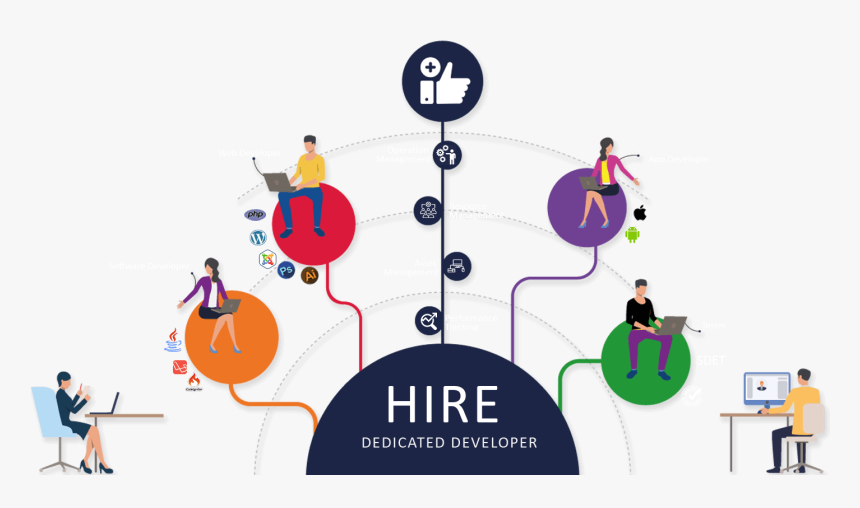 Hire Dedicated Developers - Hire Dedicated Developer, HD Png Download, Free Download