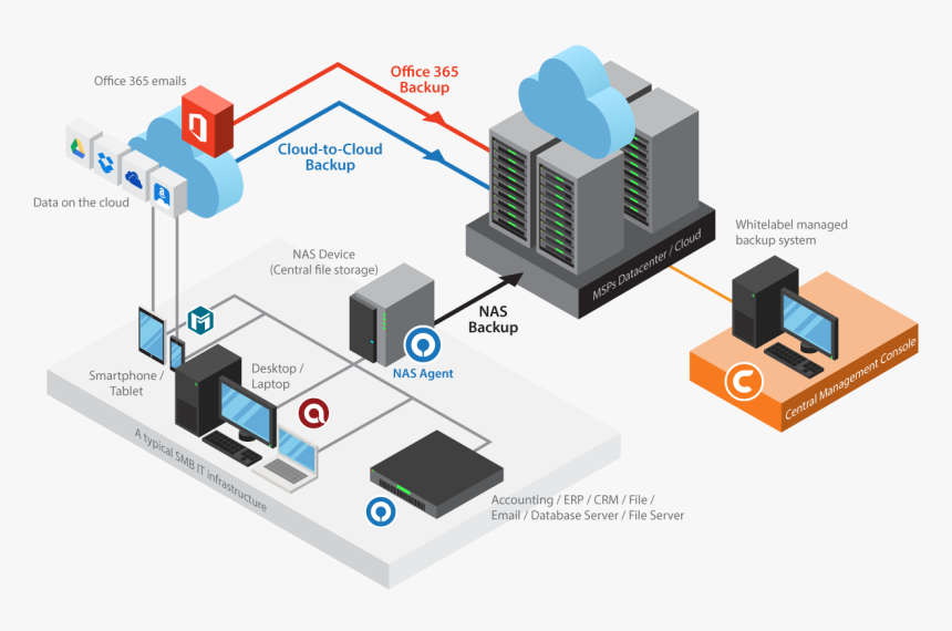 Diagram-smb - Nas Solution For Small Business, HD Png Download, Free Download