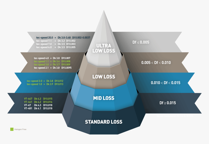 Low Loss Materials, HD Png Download, Free Download