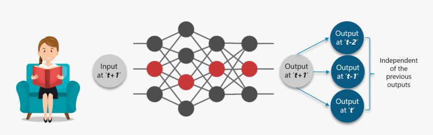 Transparent Neural Network Png - Recurrent Neural Networks Rnn, Png Download, Free Download