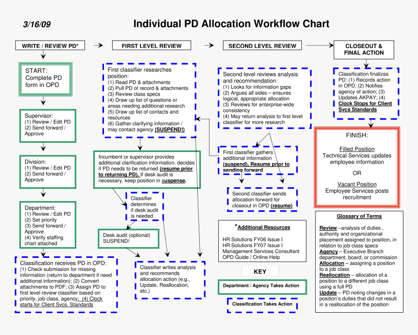 Workflow Chart For Individual Main Image - Electric Blue, HD Png Download, Free Download