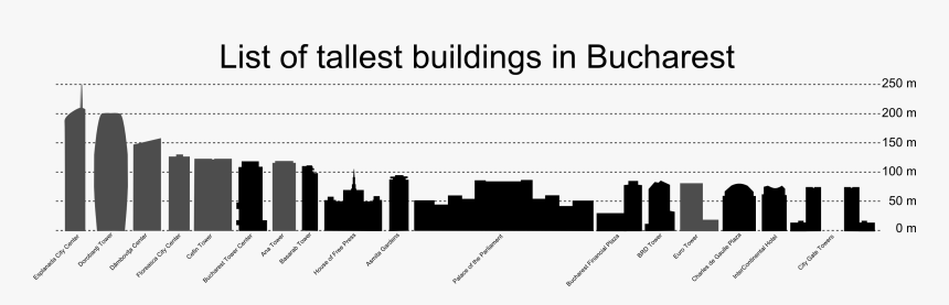 Thumbnail For Version As Of - Tallest Buildings In Bucharest, HD Png Download, Free Download