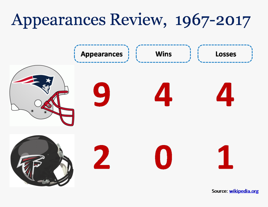Super Bowl Appearances Review In Powerpoint Template - Football Helmet, HD Png Download, Free Download