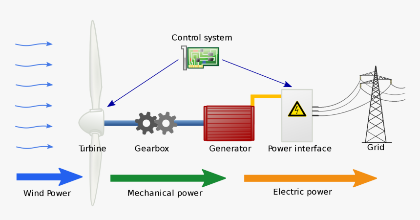 Wiring And Diagram  Diagram Of Wind Energy