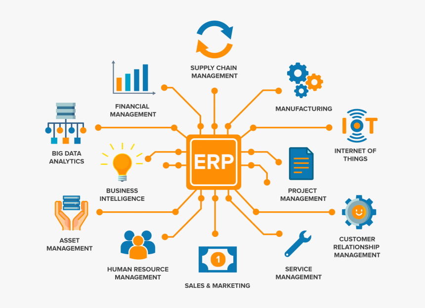 Erp Software, HD Png Download, Free Download
