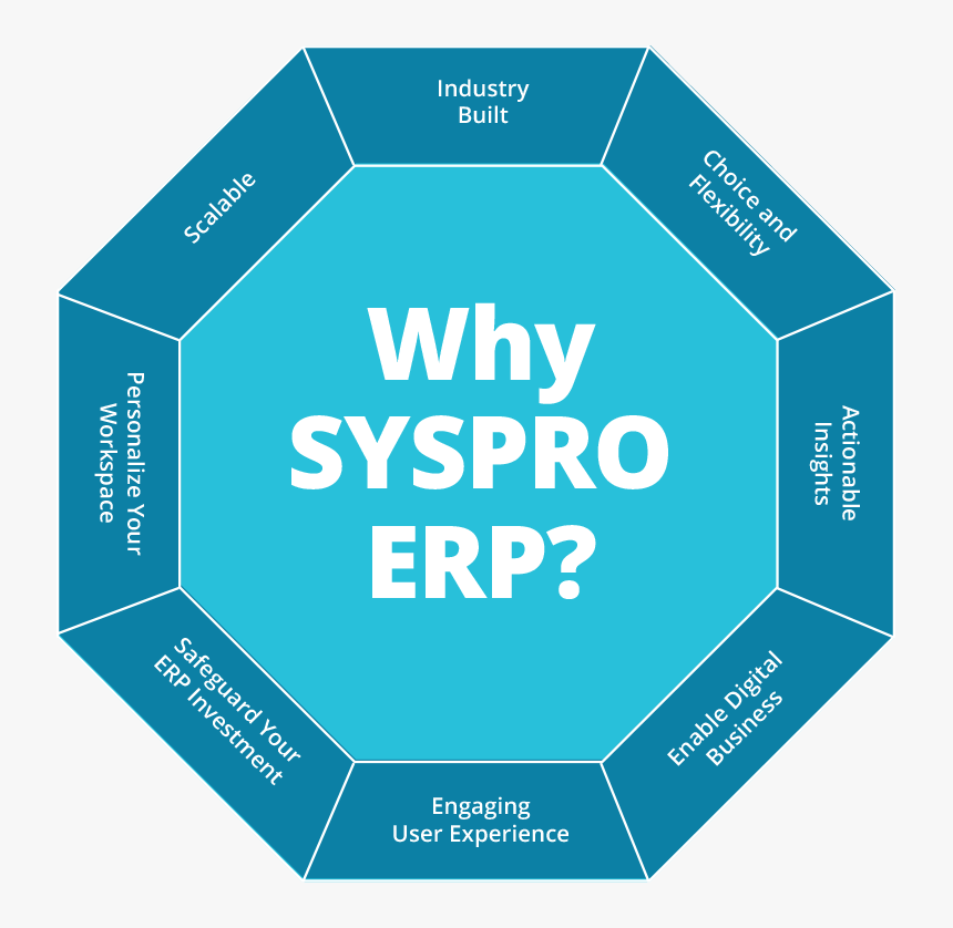 Syspro Erp, HD Png Download, Free Download
