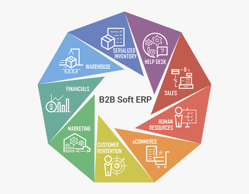 Erp System, HD Png Download, Free Download