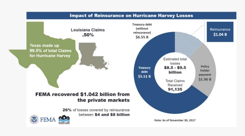 Impact Of Reinsurance On Hurricane Harvey Losses - Flood Insurance And Hurricane Harvey Statistics, HD Png Download, Free Download