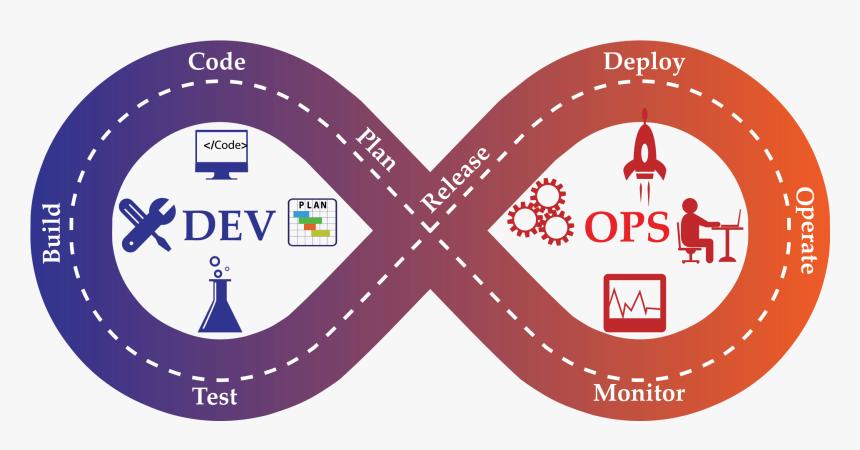 Devops - Continuous Integration Continuous Deployment, HD Png Download, Free Download