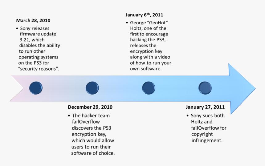 Playstation Hack Timeline, HD Png Download, Free Download