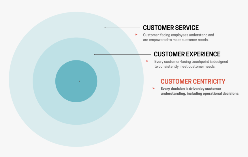 Customer Service Vs Customer Centricity, HD Png Download, Free Download