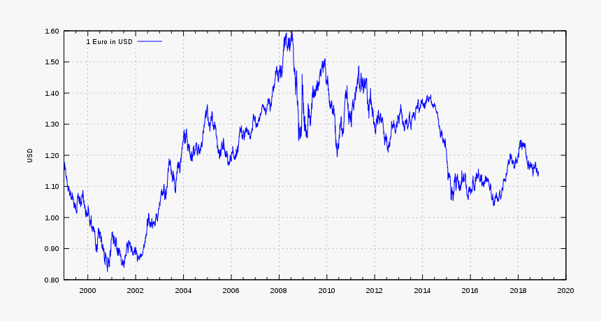 Euro Exchange Rate To Usd Cambio