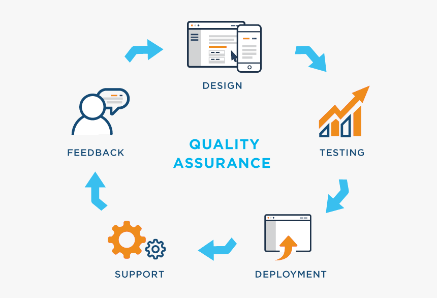 Software Testing Process Quality Assurance Application Development Hd Png Download Kindpng
