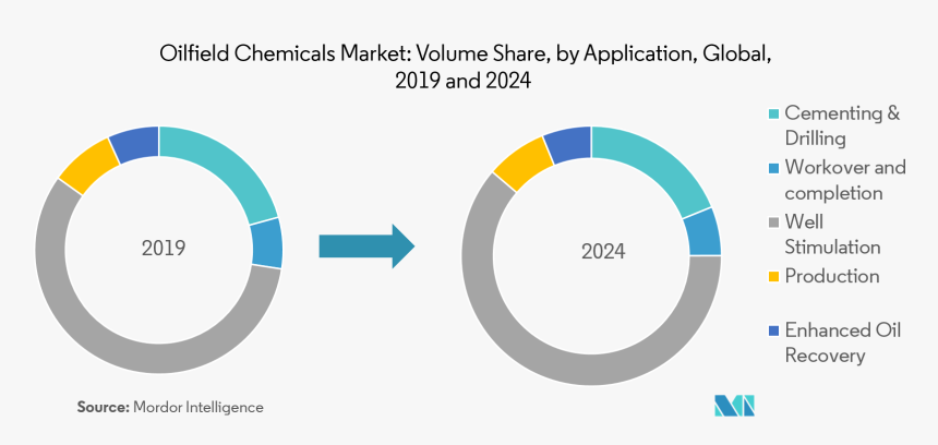 Oilfield Chemicals Market - Trends On Low Cost Airlines, HD Png Download, Free Download