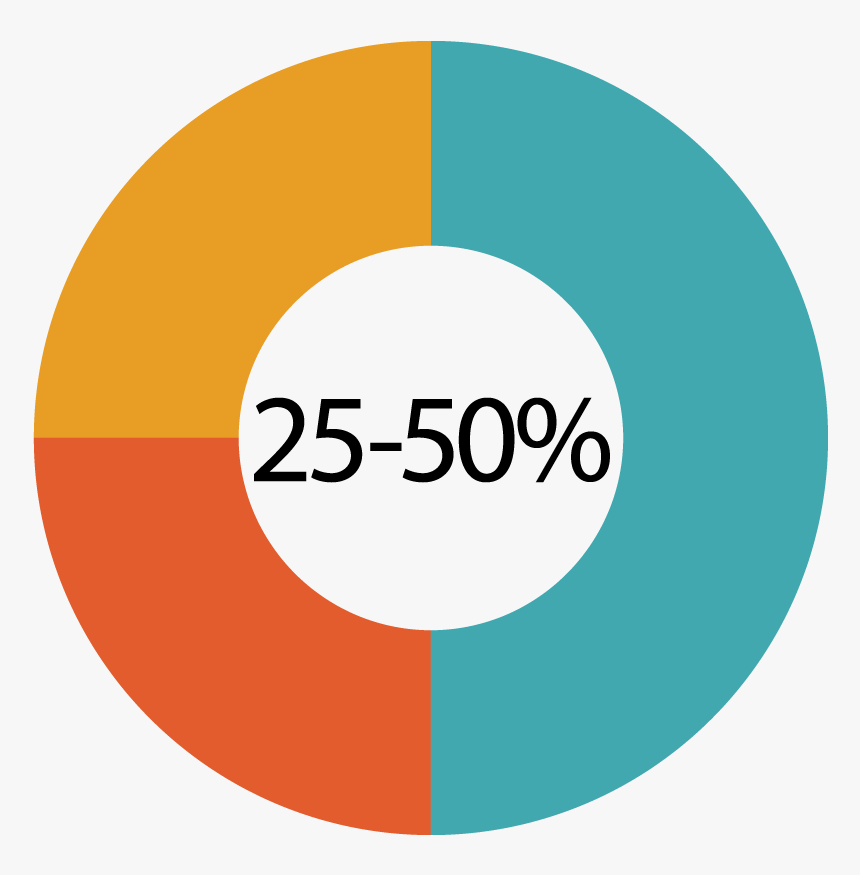 Infographic Illustrating That 25-50 Percent Of Those - Circle, HD Png Download, Free Download