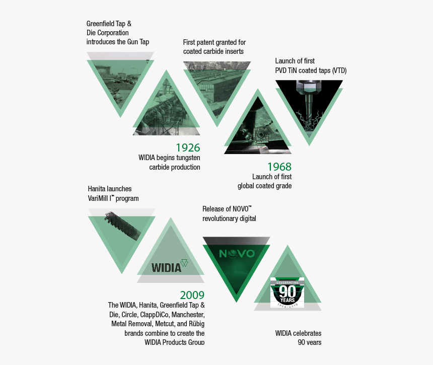 Timeline - Triangle, HD Png Download, Free Download