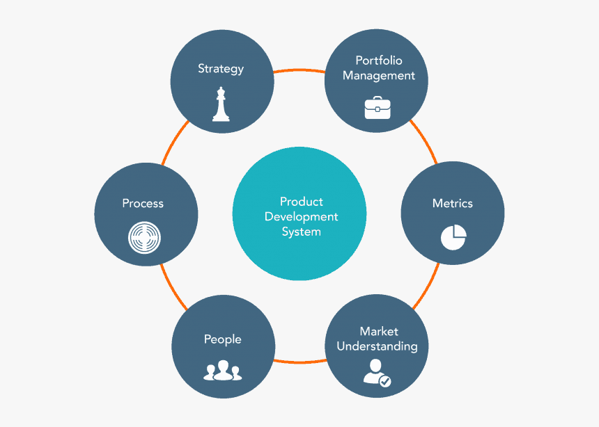 New Product Development System, HD Png Download, Free Download