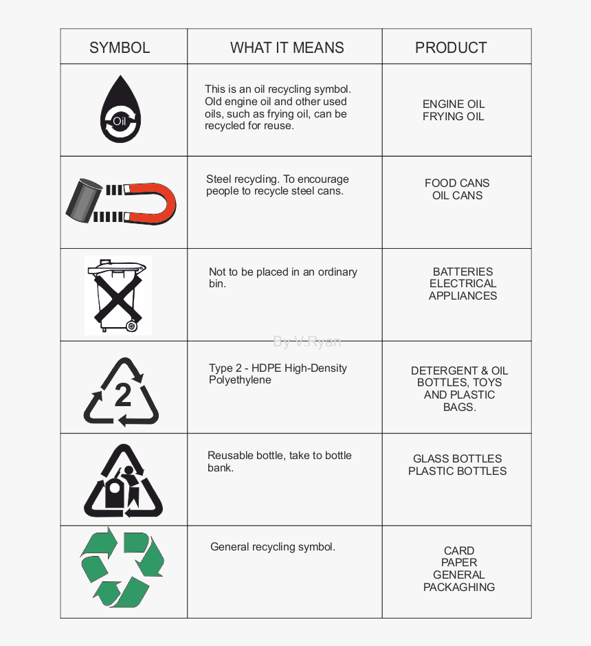 Recycle Symbol Meanings Environmental