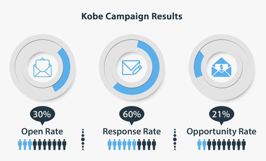 Kobe Statistics - Circle, HD Png Download, Free Download