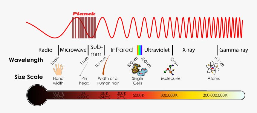 Electromagnetic Spectrum Transparent Diagram Png, Png Download, Free Download