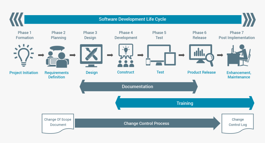 It-img - Change Control Software Development, HD Png Download, Free Download