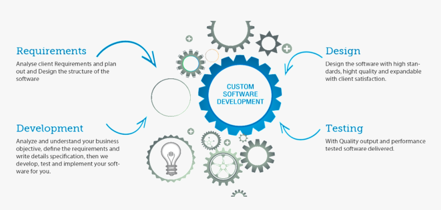 Custome Software Development - Learning Management System Statistics, HD Png Download, Free Download