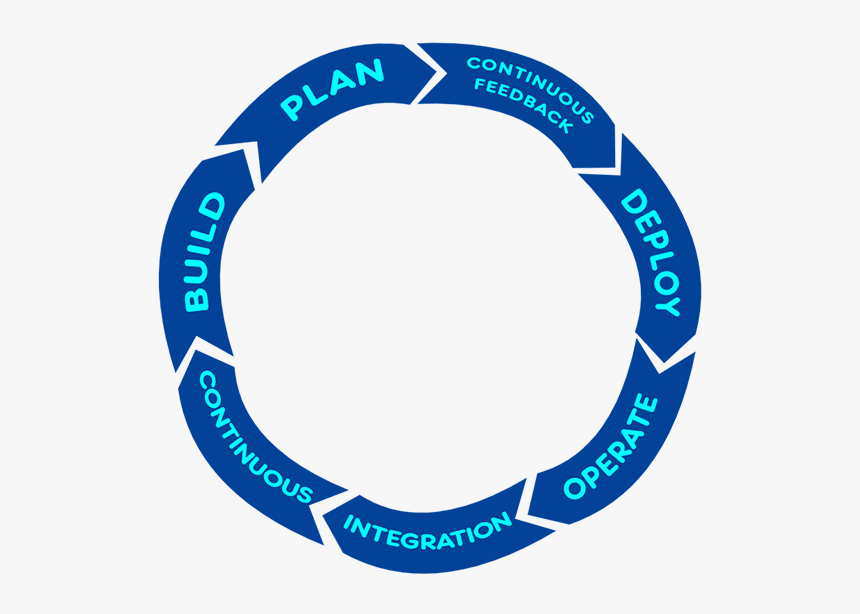 How To Apply Engineering-based Agile Software Development - Circle, HD Png Download, Free Download