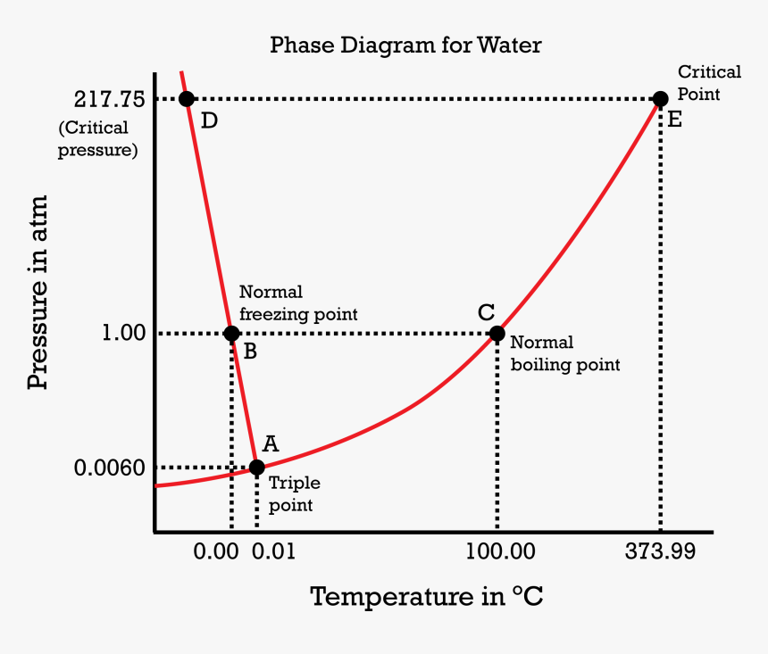 Phase Diagram Of Water, HD Png Download, Free Download