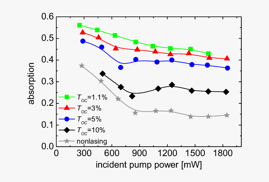 Estimated Single Pass Absorption Of The Yb - Plot, HD Png Download, Free Download