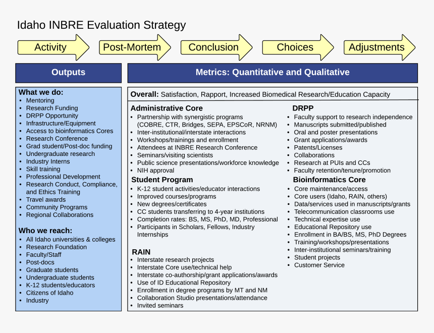 Evaluation Strategy For Web - Evaluation Strategy Research, HD Png Download, Free Download