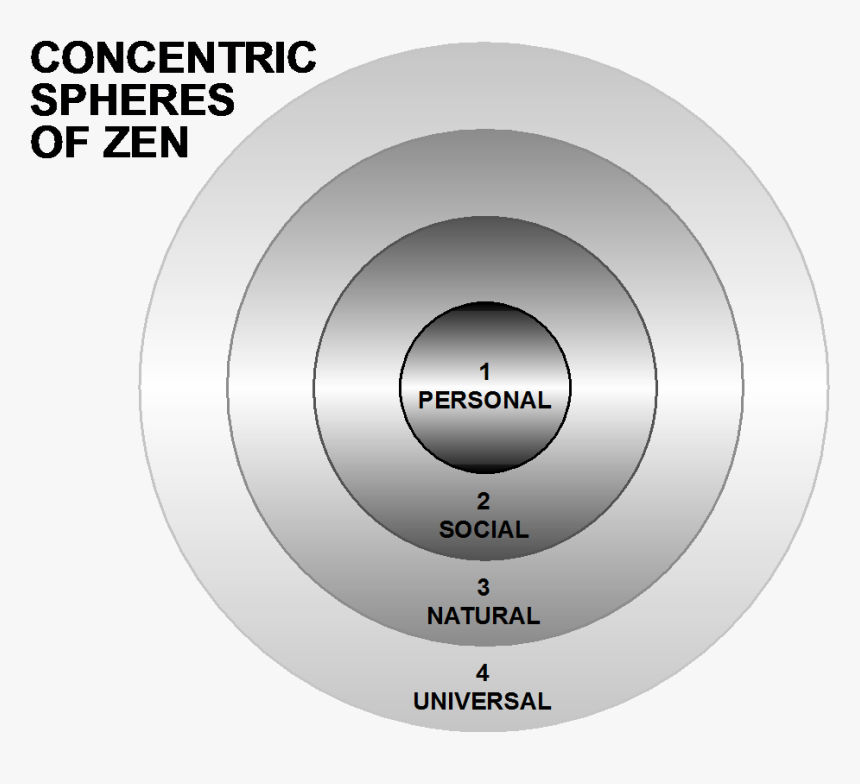 Concentric Spheres Of Zen - Circle, HD Png Download, Free Download