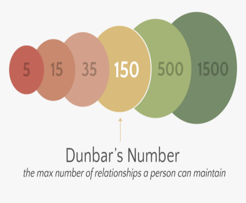 Dunbar Number, HD Png Download, Free Download
