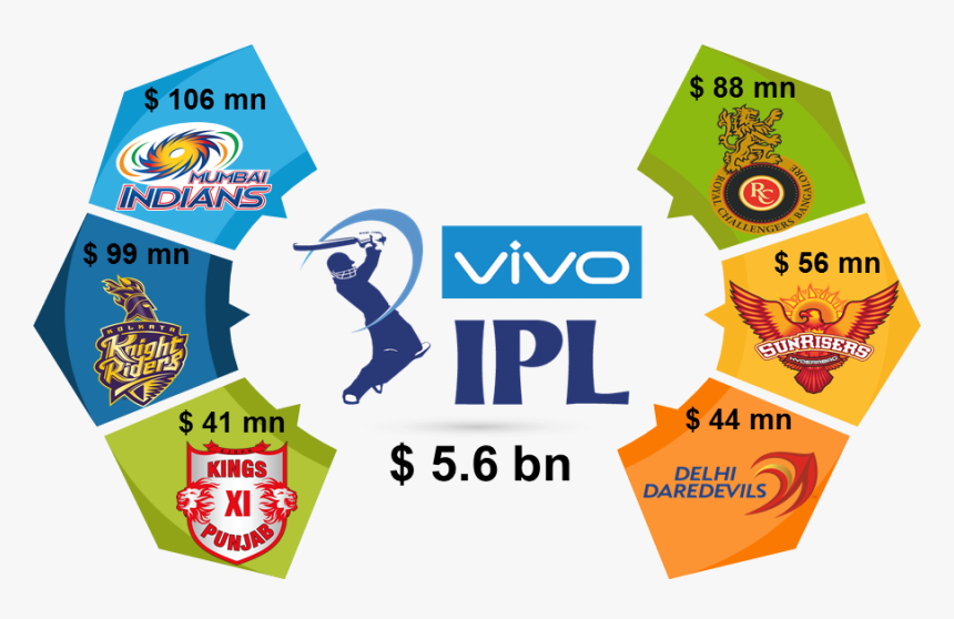 Valuation Of Ipl - Kings Xi Punjab, HD Png Download, Free Download