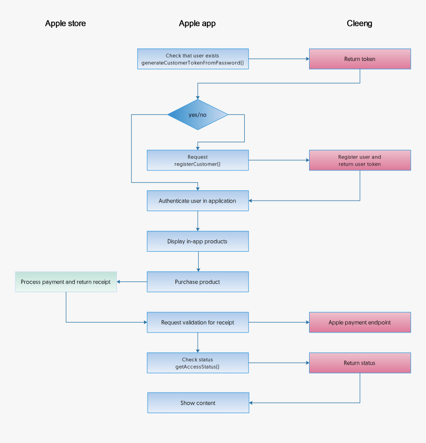 apple diagram app cleeng api diagram apple app store flow  hd png download kindpng  apple app store flow  hd png download
