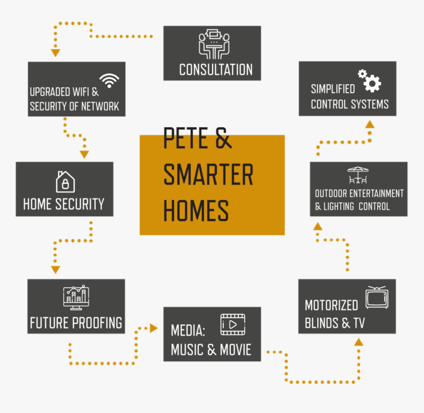 Smarter Homes New Client Process - Graphics, HD Png Download, Free Download