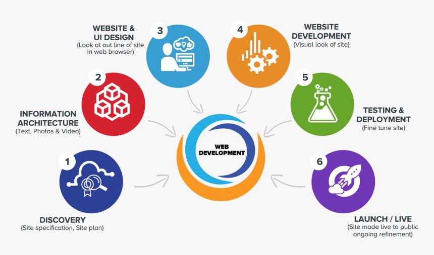 We Development Process - Website Development Services Process, HD Png Download, Free Download
