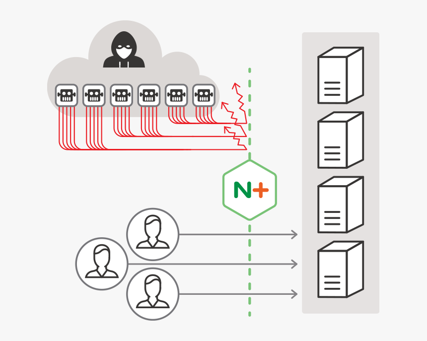 Nginx Plus With Modsecurity Waf Protects Your Websites - Nginx Modsecurity, HD Png Download, Free Download