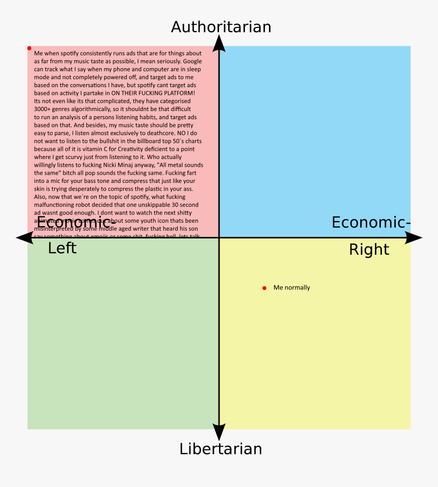 Me When Spotify Consistently As Far From My Music Taste - Andrew Yang Political Compass, HD Png Download, Free Download