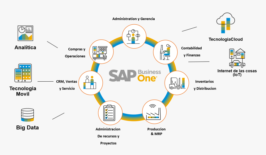 Sap Business One Sap, HD Png Download, Free Download
