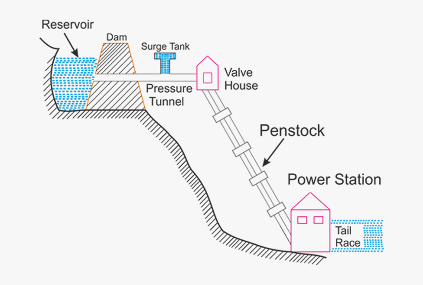 Flow Chart Of Hydroelectric Power Plant Hydroelectric - Hydro Power Plant  Diagram, HD Png Download - kindpng | Hydel Power Plant Diagram |  | kindpng