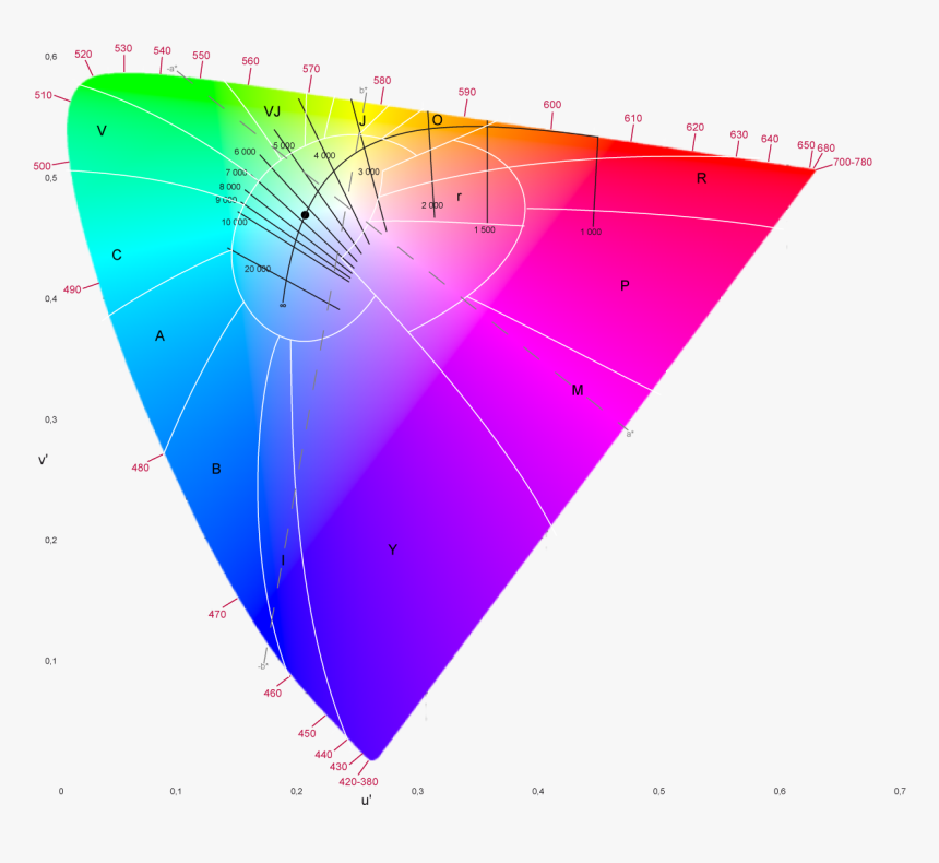 File Color Space Cie 1976 Luv Lab Colortemp Png Effy - Plot, Transparent Png, Free Download