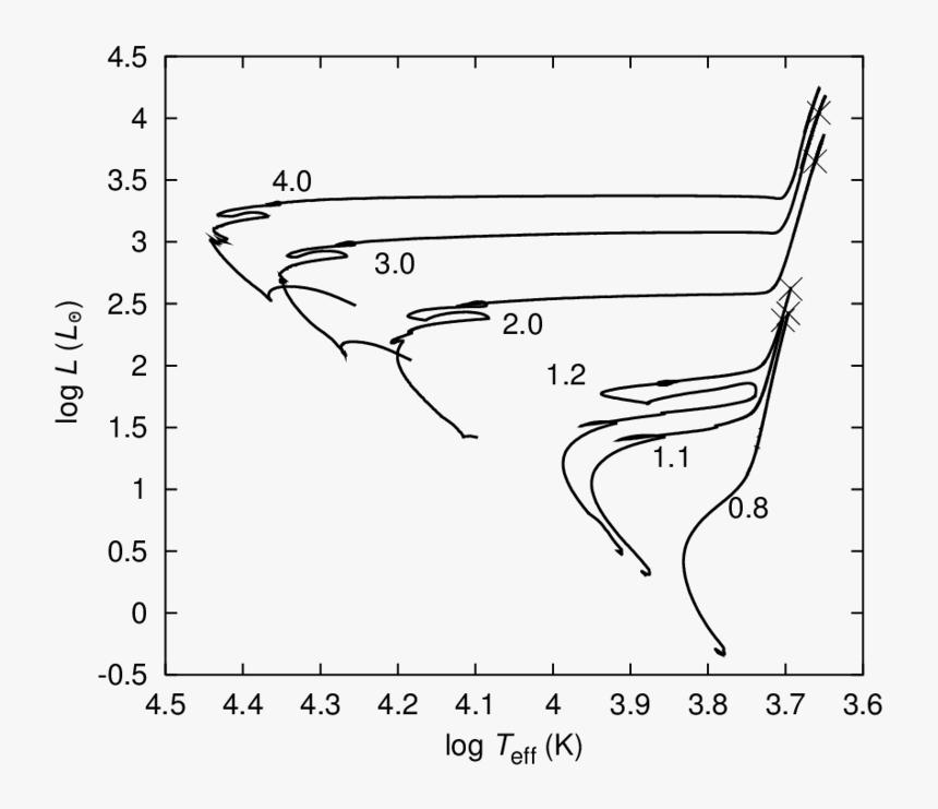 Hr Diagram 1 Solar Mass Log, HD Png Download, Free Download