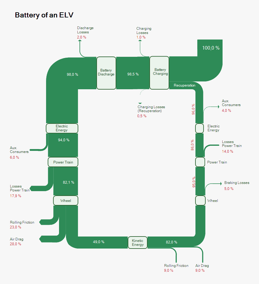 Sankey Diagram Battery Of An Elv - Electric Vehicle Energy Loss, HD Png Download, Free Download