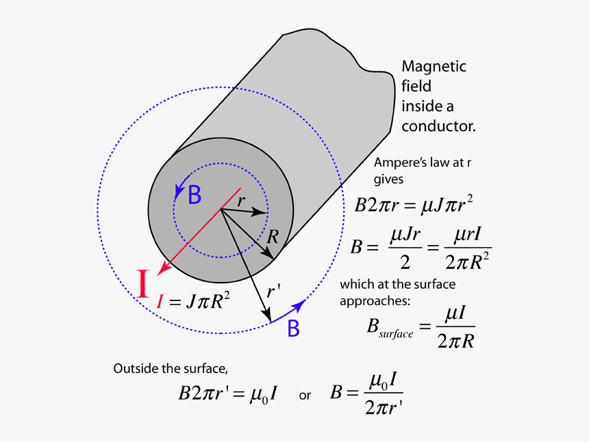 Magnetic Field Of Cylinder, HD Png Download, Free Download