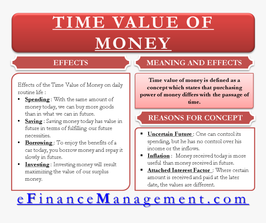 Time Value Of Money - Time Value Of Money In Financial Management, HD Png Download, Free Download