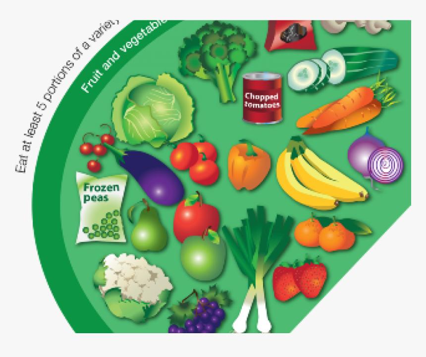Eatwell Guide Fruit And Vegetables , Png Download - Food Should I Eat, Transparent Png, Free Download