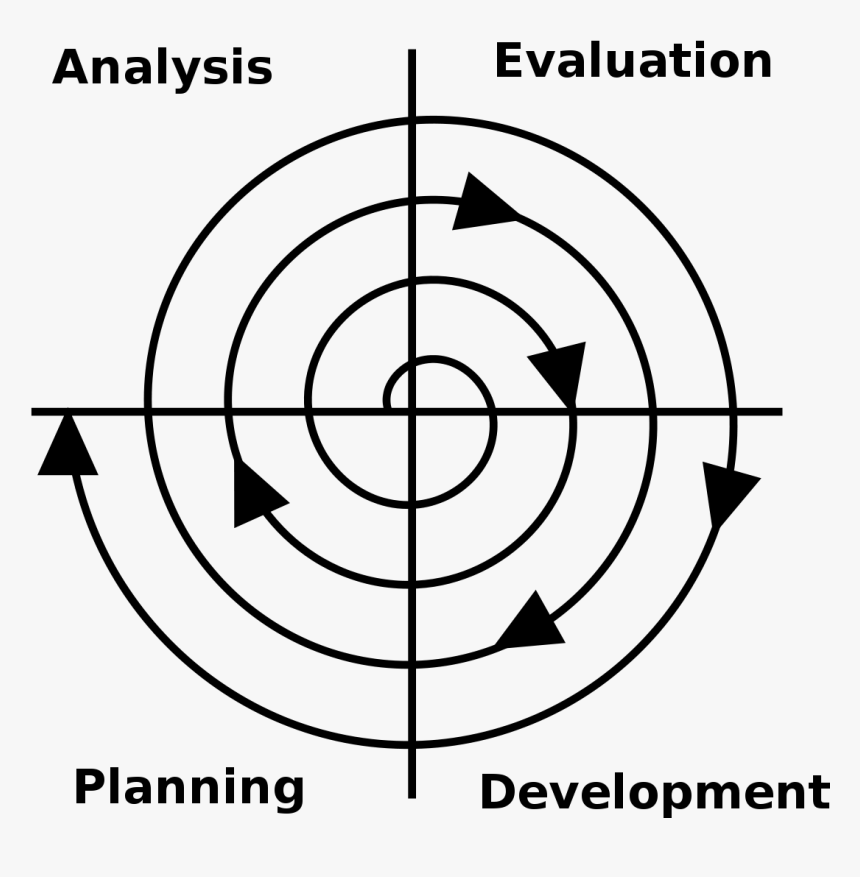 Software Development Png, Transparent Png, Free Download