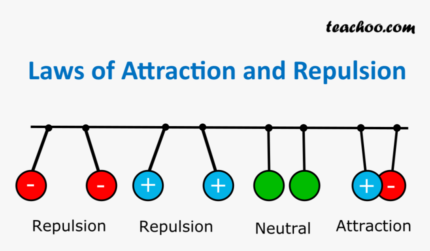 Laws Of Attraction And Repulsion - Electric Current And Charge, HD Png Download, Free Download