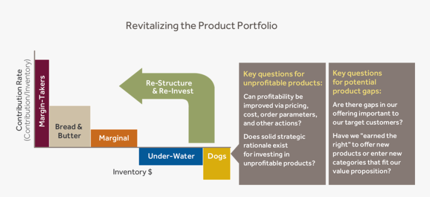 Revitalizing Product Portfolio - Product Portfolio For New Products, HD Png Download, Free Download