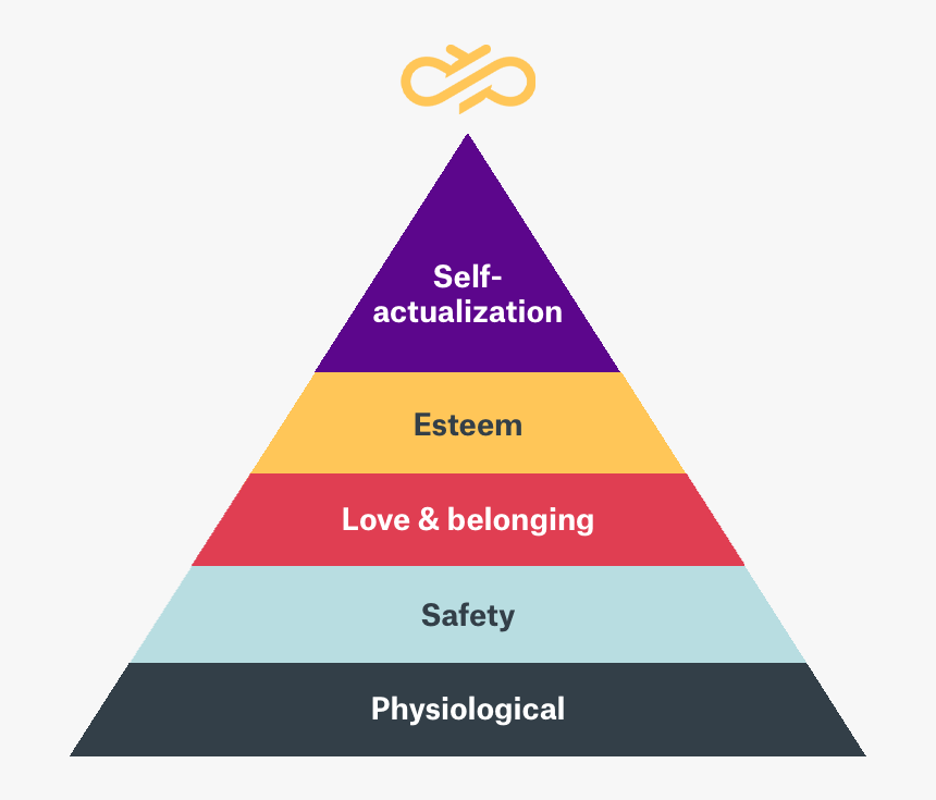 Diagram Of Maslow S Hierarchy Of Needs Hierarchy Of Financial